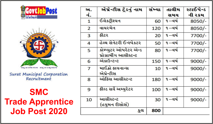 Photo of SMC(Surat Municipal Corporation) Trade Apprentice Job Post 2020